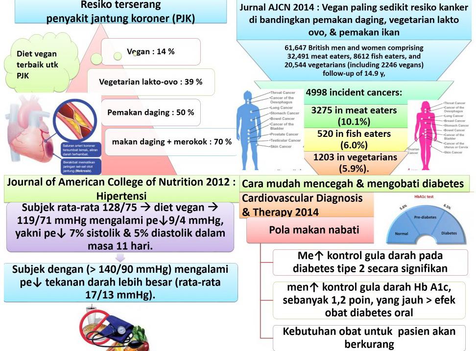 diet untuk diabetes tipe 2