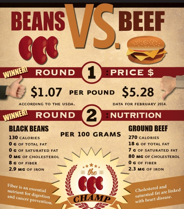 Infographic-BeansvsBeef