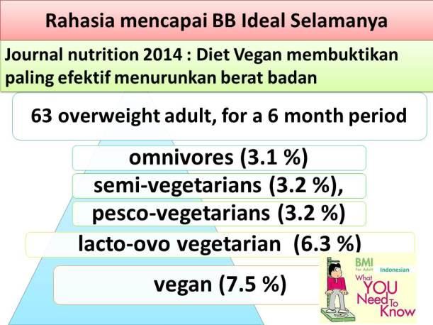Cara Mudah Hidup Sehat Dengan Vegan IVS Teluk Gong oke